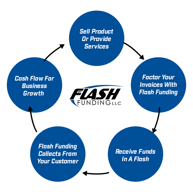 Flash Funding Flow Chart